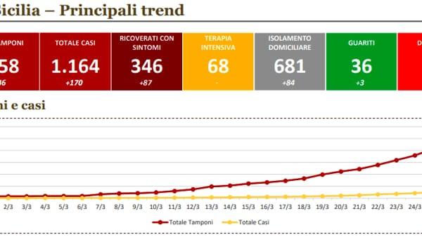 coronavirus, trend sicilia-2