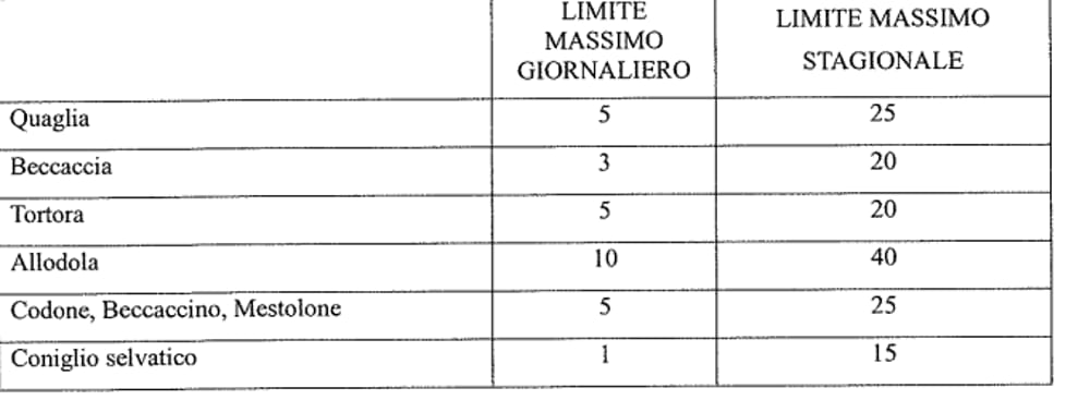 Calendario Venatorio Sicilia.Doppiette Pronte A Fare Fuoco Ecco Dove In Provincia Non Si